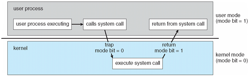 an operating system and how a kernel defines the operating system Get an answer for 'define operating system what are the functions and types of operating systems' and find homework help for other computer science questions at enotes.